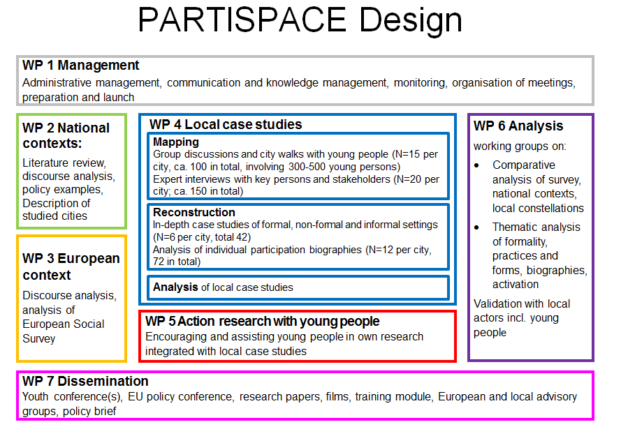 Partispace research design
