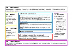 Partispace research design