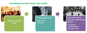 case studies development